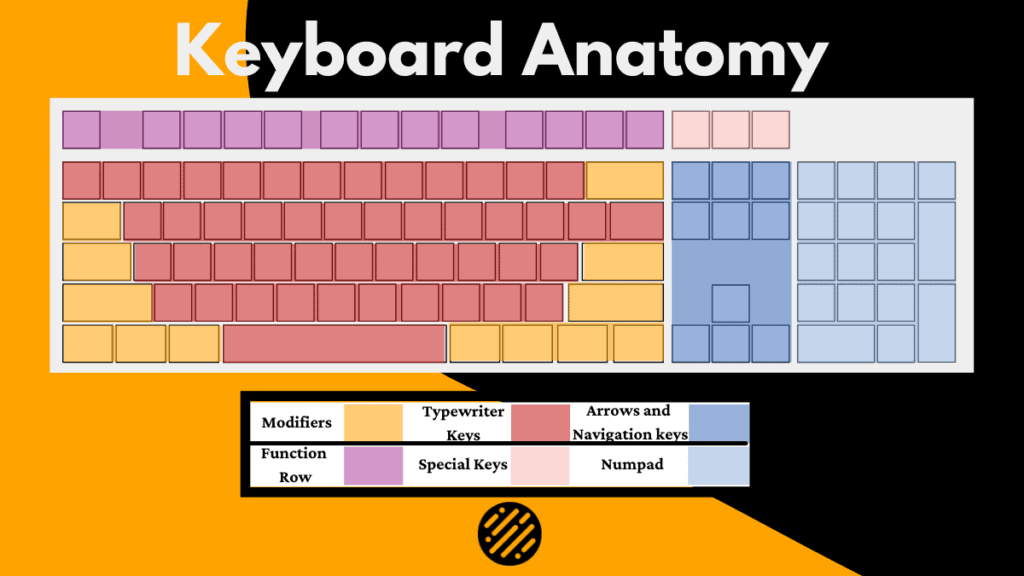 Keyboard Anatomy