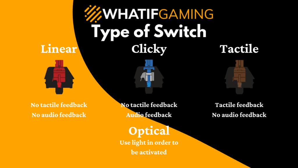 Type of keyboard switch